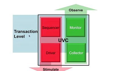 UVM SV Basics 4 [Chinese] - Interface UVC